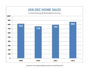 Jan-Dec Home Sales