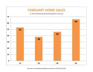 Feb home sales