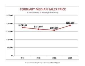 February median price
