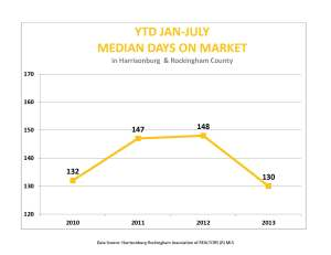 Jan-July median days on market