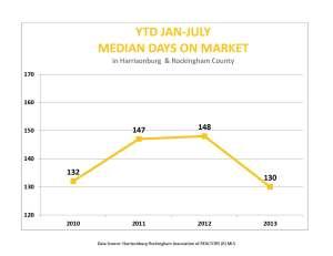 Jan-July median days on market
