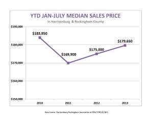 Jan-July median sales price