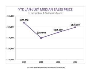Jan-July median sales price