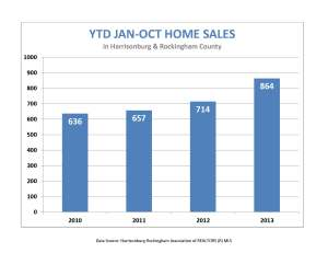 Jan-October home sales