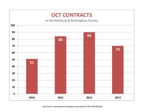 October contracts