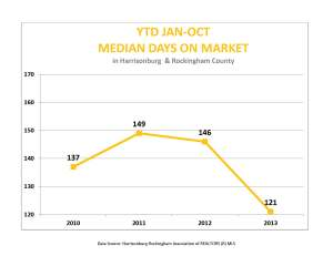 October ytd days on market