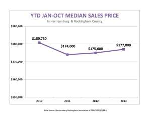 October ytd median price