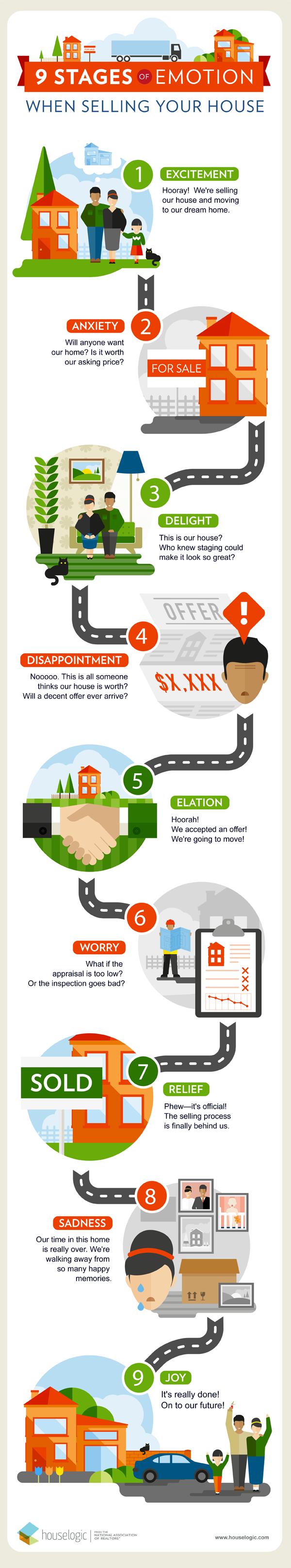 selling-house-infographic_36dd0bebeb13e19bd4e99c1fa49985c5